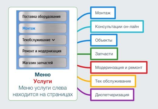 Меню - услуги